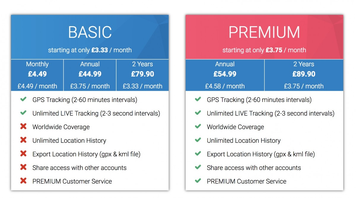 comparison of the tractive gps cat collar subscription plans